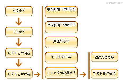 led行业流程图,led epi特点及正航解决方案